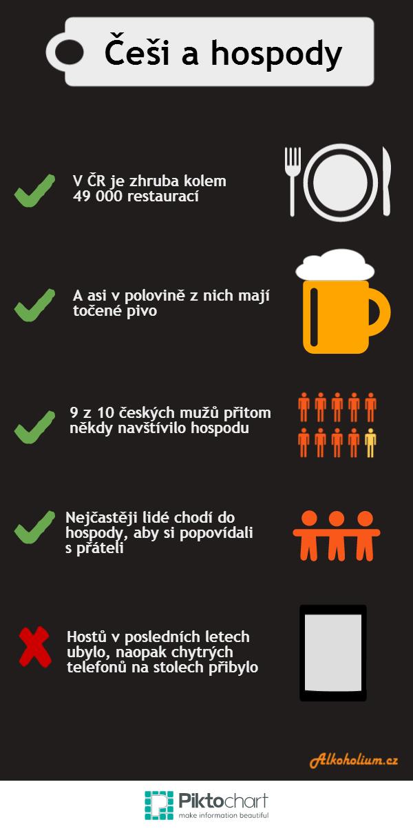 Infografika Češi a hospody