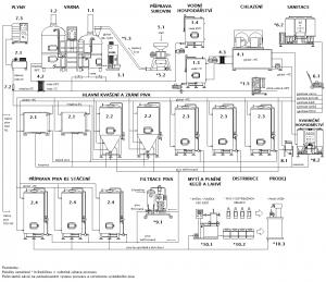 Blokové schéma pivovaru
