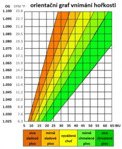 Graf vnímání hořkosti