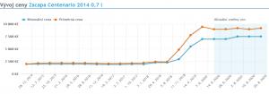 Vývoj ceny Zacapa Centenario 2014 0,7 l